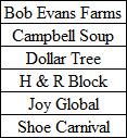 earnigns table 8-31-15
